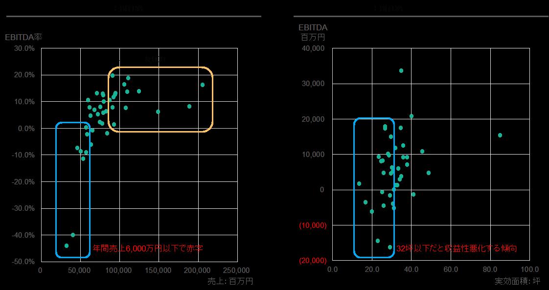 例)店舗別の売上とEBITDA/売場面積の関係