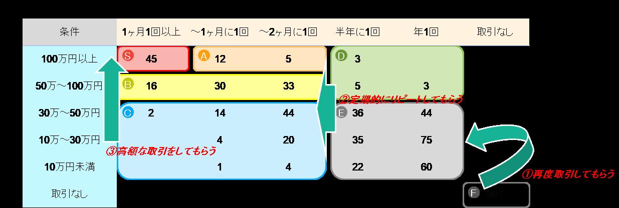 例:直近1年間における取引状況(取引頻度と取引金額)
