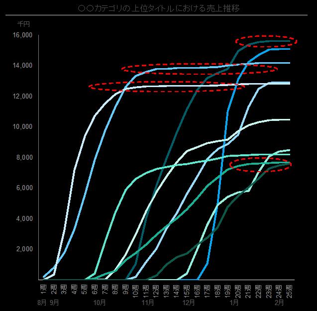 例:売上上位商品における週次売上推移