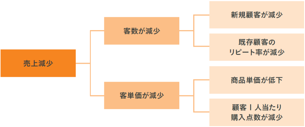 図表1 ロジックツリーの例