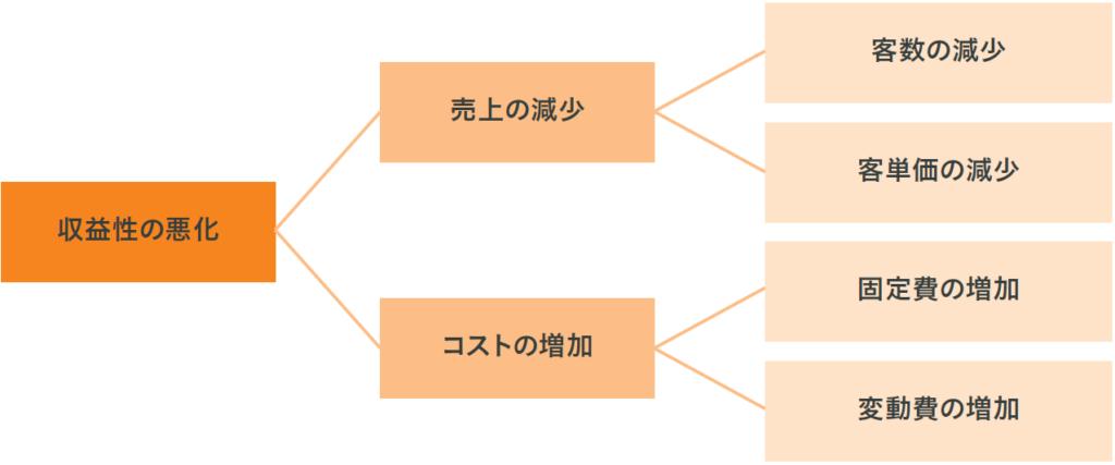 図表1 このケースにおける仮説