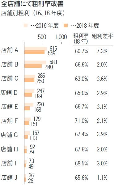 図表2 各店舗の業績推移-2