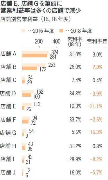 図表2 各店舗の業績推移