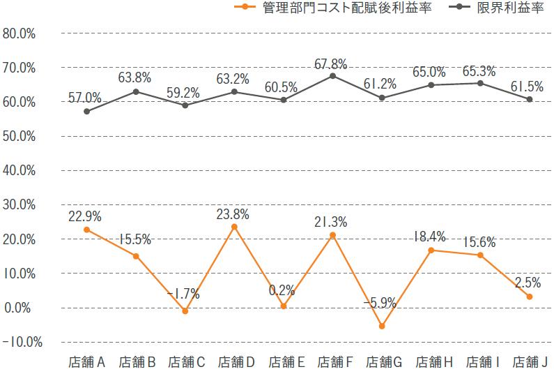 図表4 店舗別の管理部門コスト配賦後利益率と限界利益率