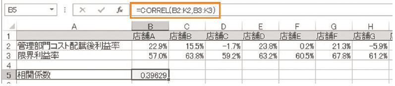 図表5 CORREL 関数で求められた相関係数