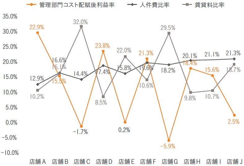 図表6 店舗別の人件費比率と賃借料比率