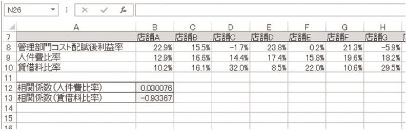 図表7 CORREL 関数で求められた相関係数(人件費比率・貸借料比率)