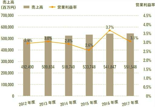 サッポロビールの業績推移(2017-年度まで)