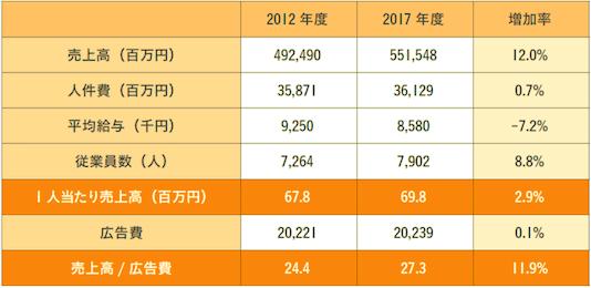 図表7 サッポロビールの人件費効率と広告費効率(2017年度まで)