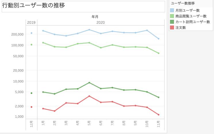 月間ユーザー数、商品閲覧ユーザー数、カート訪問ユーザー数、注文数のグラフ